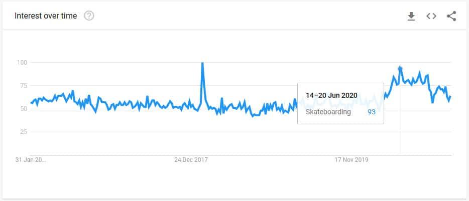 Skateboarding trending graph